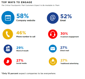 Customer Preferred Engagement Channels data image