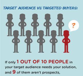 Target Market Buyer Personas