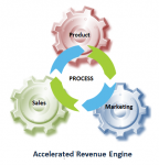Accelerating Revenue Growth