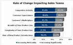 CSO Insights Study
