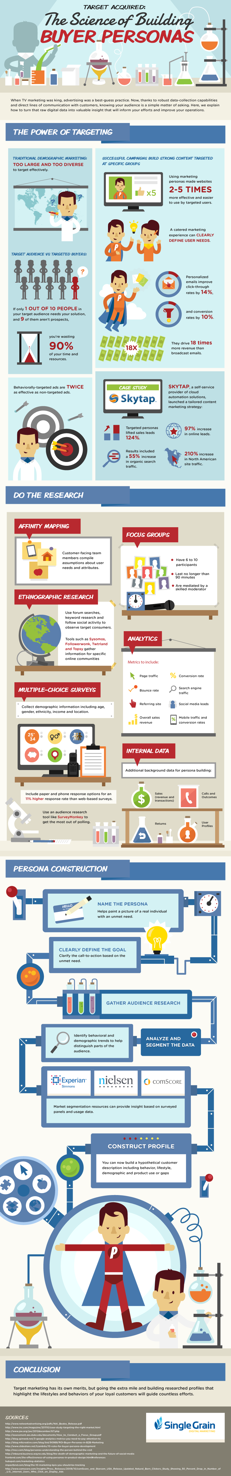 The Emerging Importance Of Personas infographic