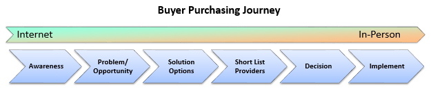 Buyer Purchasing Journey - Marketing Outfield