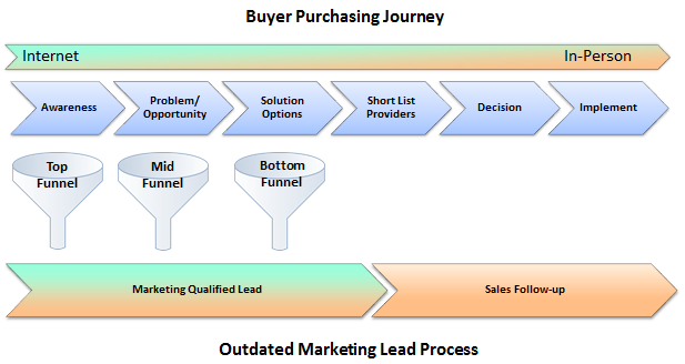 Outdated Marketing Sales Alignment To Buyer Journey
