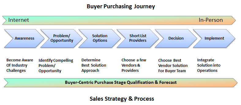New Sales Strategy & Process
