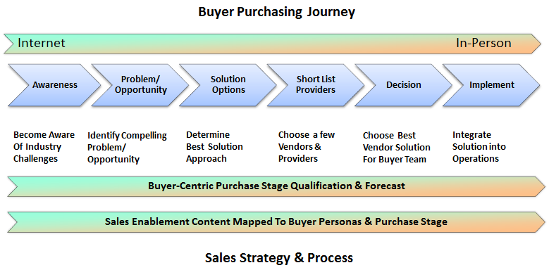 New Sales Strategy and Enablement