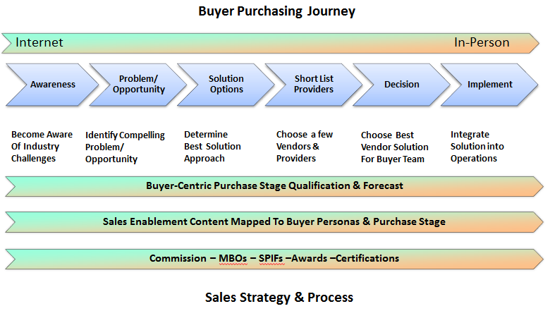 New Sales Strategy and Commission