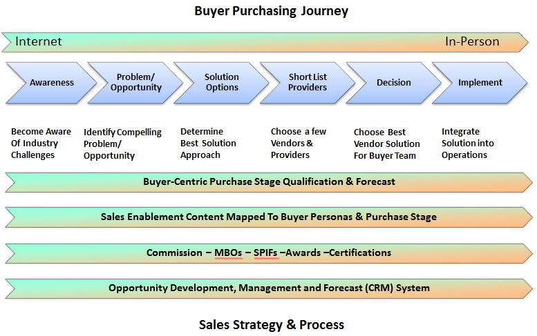 New Sales Strategy and Systems