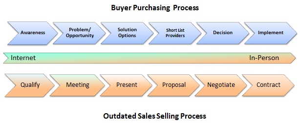 Sales_Process_Versus_Buyer_Process