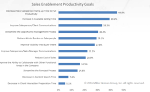 Accelerating Sales With Sales Enablement