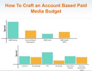 Increased Paid Media ROI With Account-Based Marketing - Marketing Outfield