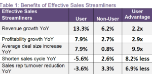 Streamlining Sales Process Doubles Growth Rate