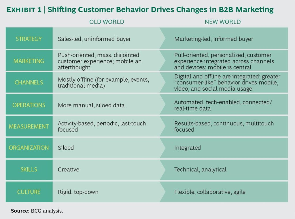 How Evolving Buyer Behavior Changes B2B Marketing Strategy