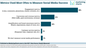 Social Media Marketing Success Criteria image