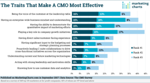 Effective Chief Marketing Officer Traits - Marketing Outfield