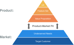 Getting Product/Market Fit Right image