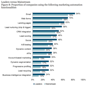 Accelerating Sales With Marketing Automation - Marketing Outfield