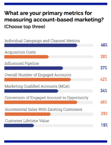 Accelerating Revenue With Account-Based Marketing ABM - Marketing Outfield