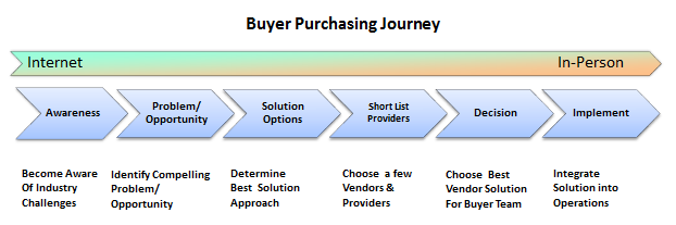 Buyer Purchasing Journey