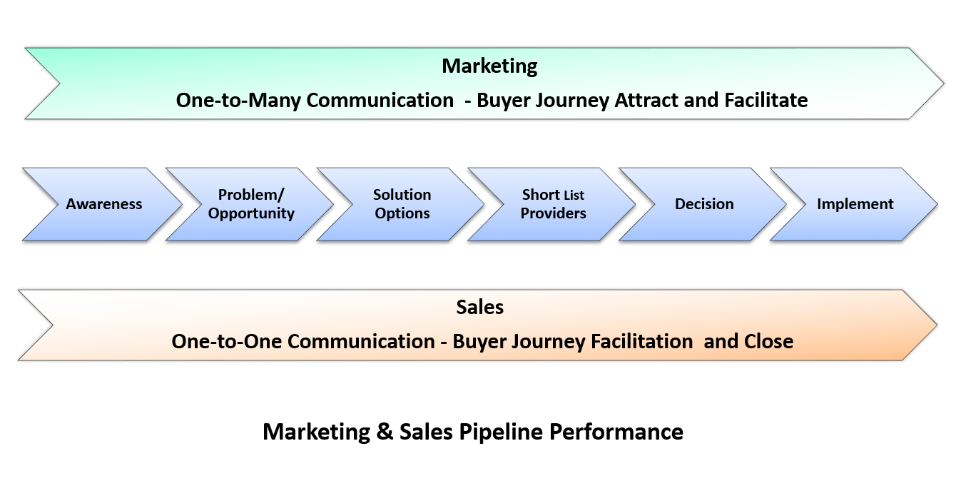 Modern Sales Marketing Alignment To Buyer