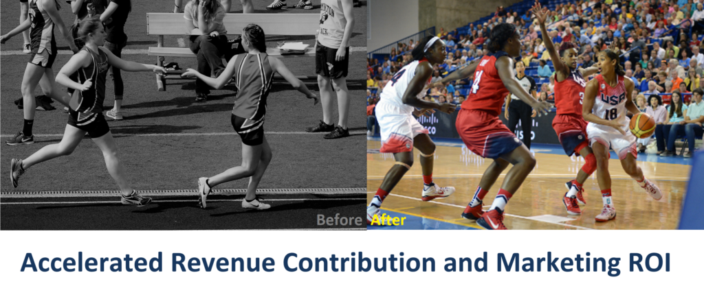 accelerated_revenue_contribution_and_marketing_roi before after Marketing Outfield